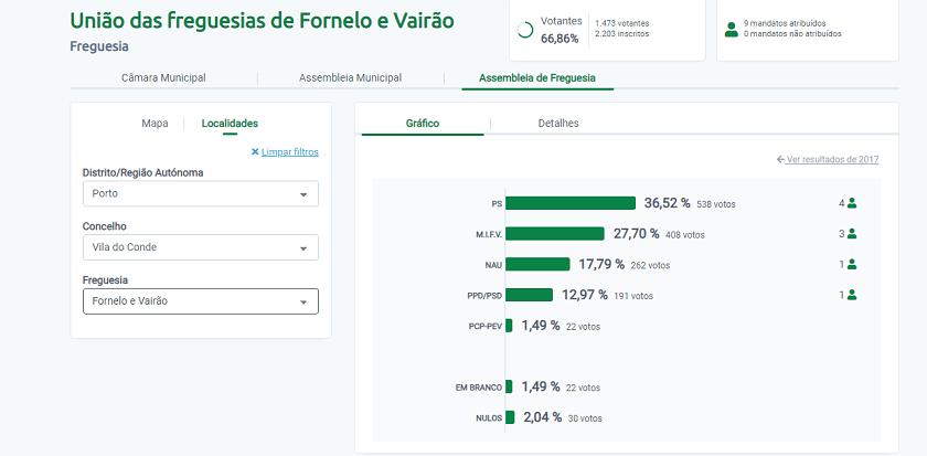 Serafim Santos do PS é o novo presidente de Fornelo-Vairão