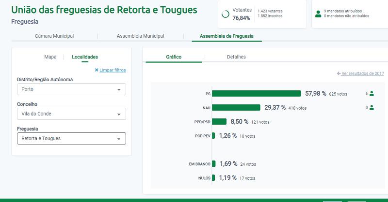 Carlos Bento reeleito em Retorta-Tougues pelo PS