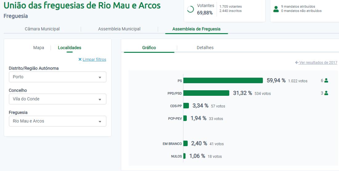 Rio Mau - Arcos