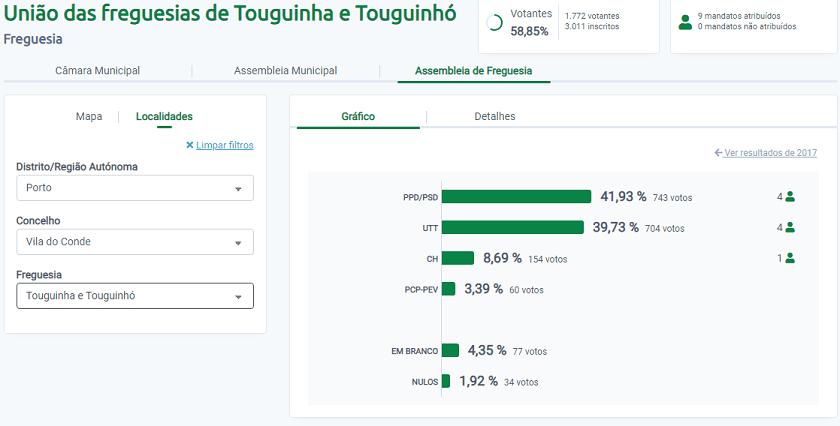 PSD foi o mais votado em Touguinha-Touguinhó